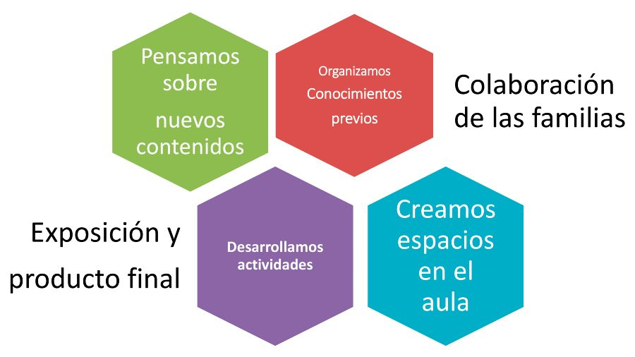 Aprendizaje por proyectos en El Porvenir