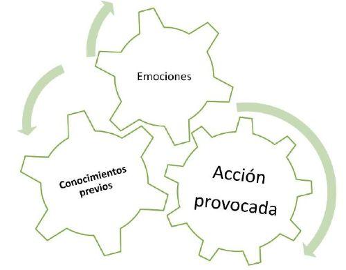 Acción provocada en el aprendizaje por proyectos