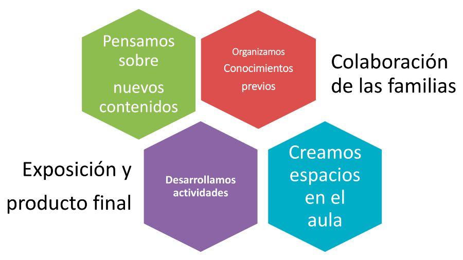 Aprendizaje por Proyectos colegio El Porvenir